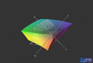 3D-Modell Farbräume sRGB und CMYK